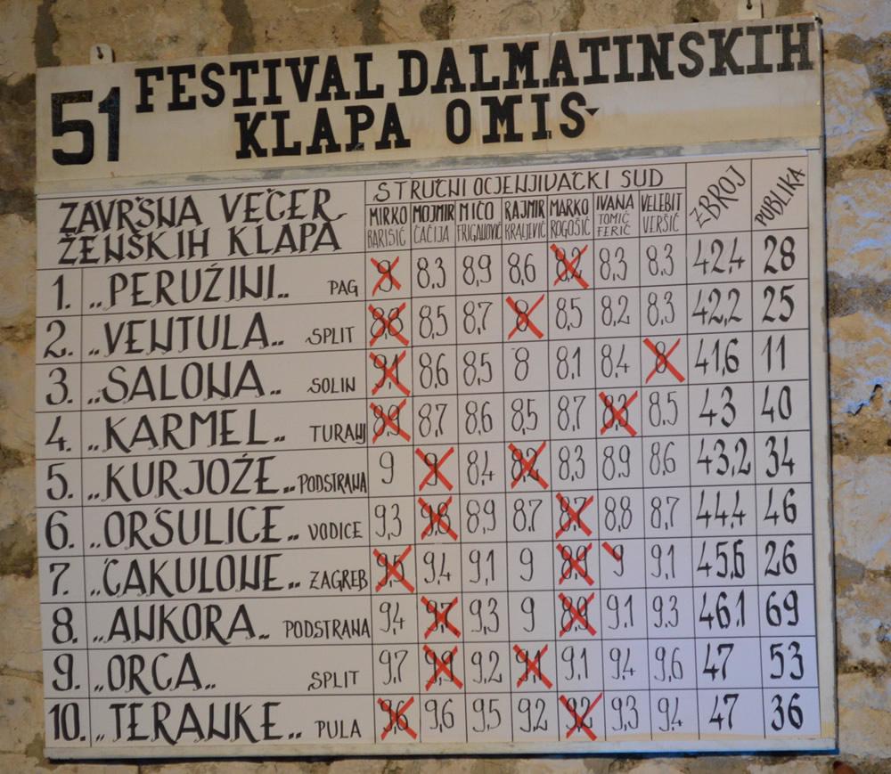 Women's Klapa final scores